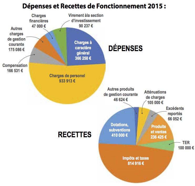 budget 2015 - fonctionnement